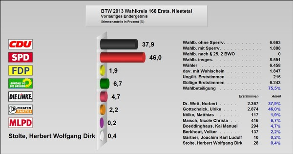 Bundestagswahl 2013   Gemeinde Niestetal